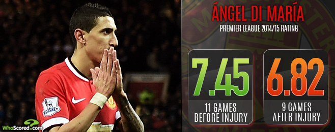 Player Focus: Van Gaal to Blame for Frustrated Angel Di Maria's United Woes