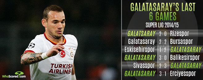 Match Focus: Can In-form Galatasaray Break the Curse of the Şürkrü Saracoğlu?