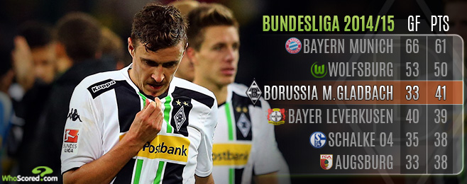 Team Focus: Gladbach Flying High but Lacking the Expected Sparkle