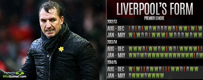 Team Focus: Liverpool Fulfilling Their New Year's Resolutions Under Rodgers