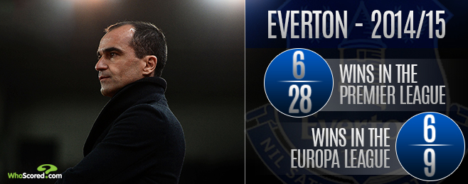 Team Focus: Everton Flying Flag for England while Martinez Struggles with Juggling Act