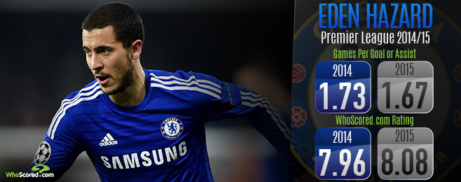 Player Focus: Consistency Leading Hazard to Likely POTY Award