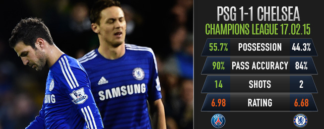 Team Focus: Something Still Lacking as Chelsea Face Toughest Test Yet Against PSG