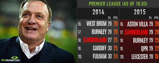 Team Focus: The Unenviable Task of Keeping Up Sorry Sunderland for Advocaat