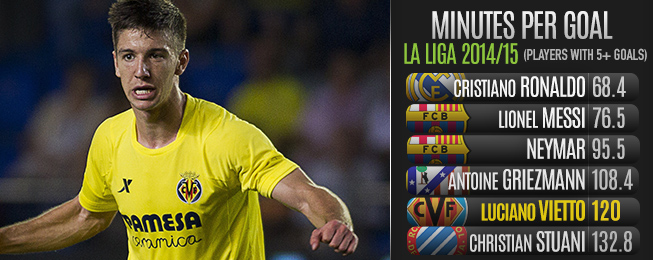 Player Focus: Vietto's Villarreal Form Attracting Attention of the Biggest and Best