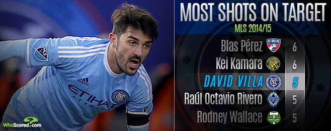 Player Focus: David Villa Bringing a Shine to the Big Apple
