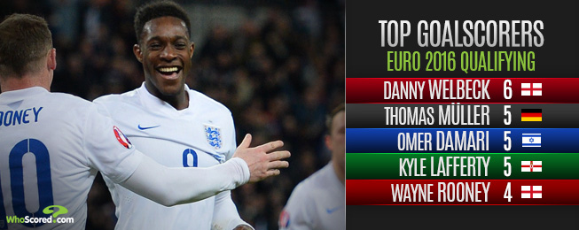 Player Focus: 4-3-3 Suited Welbeck Should Retain England Place