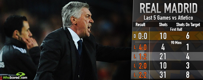 Match Focus: Ancelotti Frustrated as Madrid Champions League Tie Remains in Balance