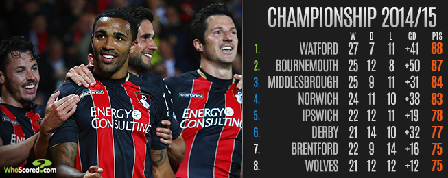 League Focus: Watford and Bournemouth Seal Promotion But Who Will Join Them?