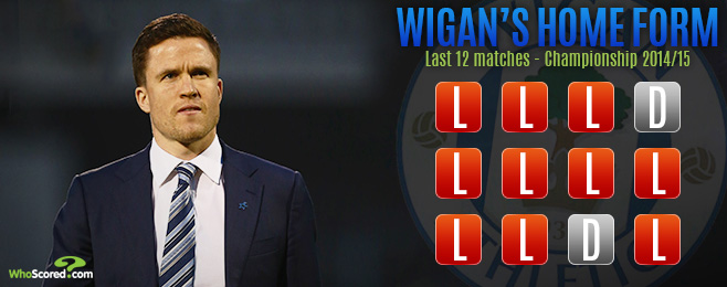 Team Focus: Wigan Hoping Caldwell Can Steady the Ship with Great Escape Unlikely