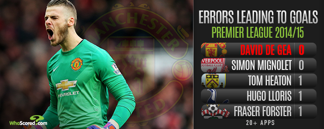 Player Focus: De Gea on the Road to Emulating Waning Casillas' Prime