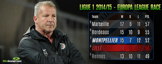 Team Focus: Can Montpellier or Lille Handle a European Campaign?