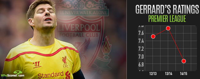 Player Focus: Was This a Season Too Far for Gerrard at Liverpool?