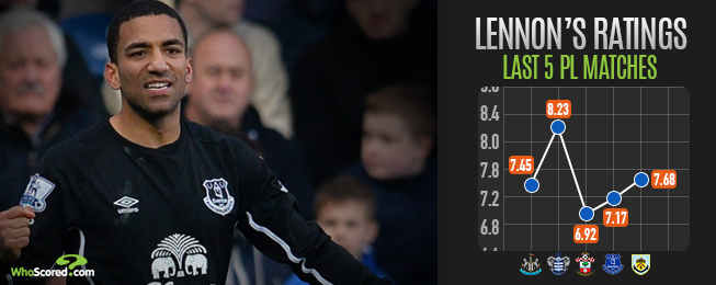 Player Focus: Rejuvenated Lennon Returning to The Fore with Everton