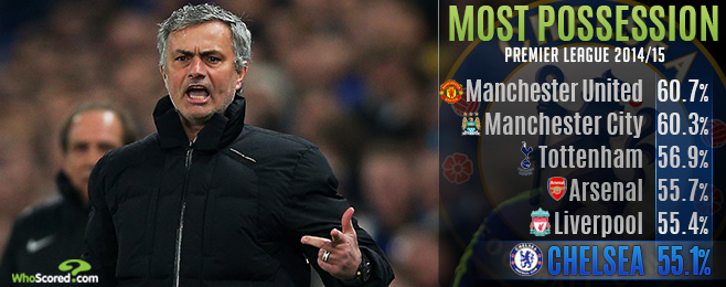 Team Focus: Should Chelsea Really Play A More Possession-Based Game?
