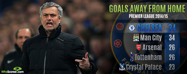 Team Focus: Have Jose Mourinho's Chelsea Actually Been Boring?