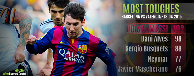 Player Focus: Messi Worth More Than Just His Weight in Goals to Barcelona