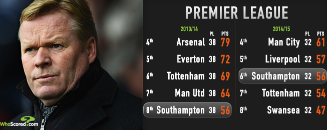 Manager Focus: Premier League Manager of the Season Candidates