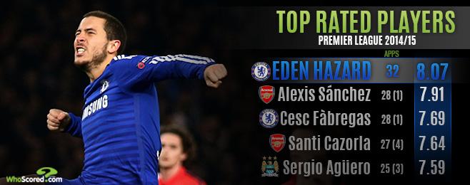 Player Focus: Premier League Player of the Season Candidates