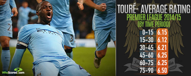 Player Focus: How City Could Replace & Cope Without Yaya Touré