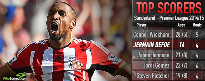 Player Focus: Sunderland Profit from Infectious Defoe Enthusiasm