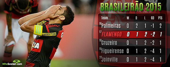 Team focus: Luxemburgo the Fall Guy as the Old World & New Austerity Collide at Flamengo
