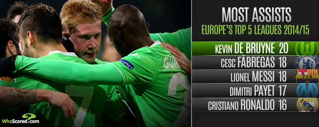 League Focus: Six Key Figures of the Bundesliga in 2014/15