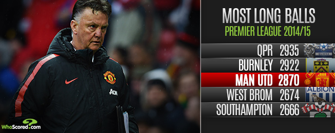 League Focus: Analysing the Apparent Truisms of the 2014/15 Premier League Season