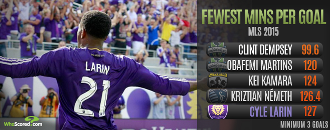 Player Focus: Larin Can be First Choice Striker at Orlando but Back-up Still Needed