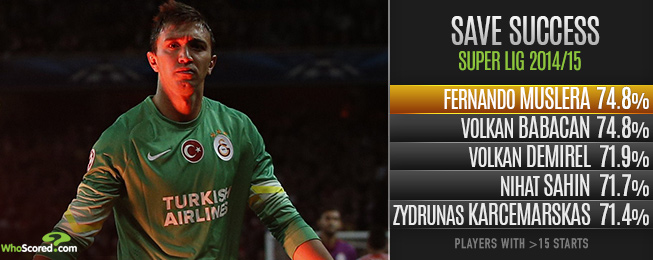 Player Focus: Fernando Muslera - Galatasaray's Jewel in the Crown