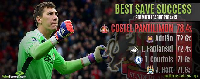 Player Focus: Pantilimon the Premier League's Goalkeeping MVP Over De Gea & Co.