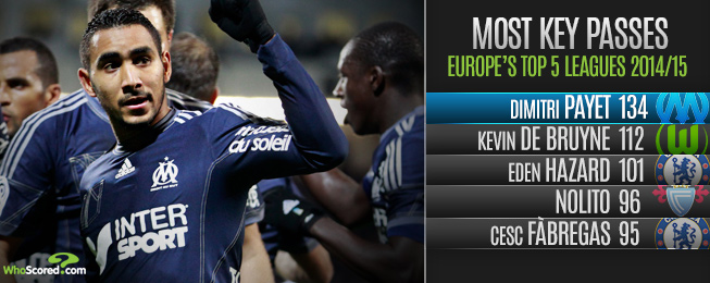 League Focus: The Six Key Figures of Ligue 1 in 2014/15