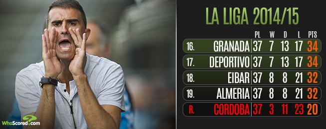 League Focus: La Liga's Relegation Showdown