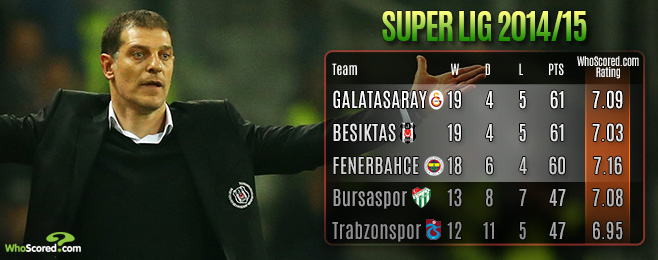 League Focus: Turkish Super Lig - Europe's Most Entertaining Title Race
