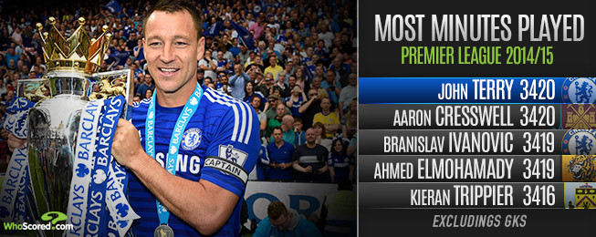 Player Focus: Mourinho Tactics Inspire Terry's Return to Defensive Dominance