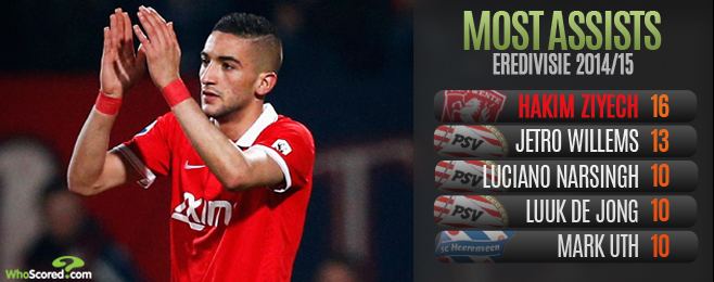 Player Focus: Stardom Beckons but Ziyech Vision is to Remain at Twente for Now