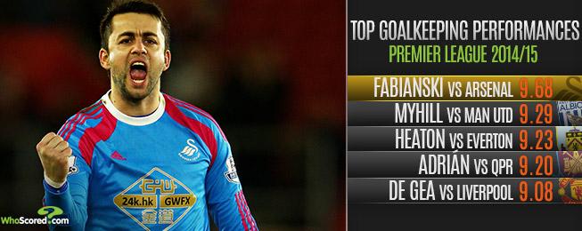 You vs WhoScored: Premier League Form Rankings Ahead of Gameweek 37