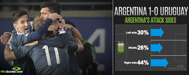 Team Focus: Will Much Needed Win Spark New Life into Ambling Argentina?