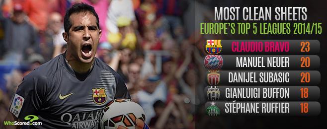 Player Focus: Should Enrique Persist with Bravo as Barcelona's Number 1 Next Season?