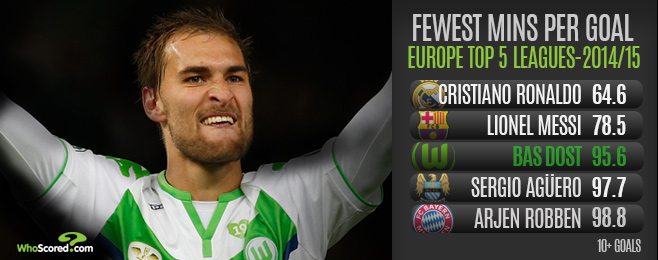 Player Focus: Would Dost be Foolish to Swap Wolfsburg for Newcastle?