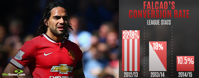 Player Focus: Is Falcao Beyond Saving - Even by Mourinho?