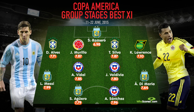 Tournament Focus: Copa America 2015 Group Stage Roundup