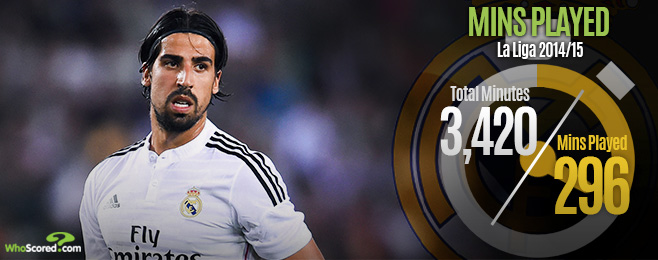 Player Focus: What Does Sami Khedira's Arrival Mean For Juventus' Midfield?