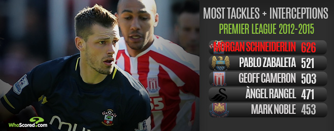 Player Focus: Is Schneiderlin the Player United Need to Win the Premier League?