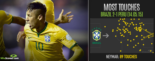 Team Focus: Neymar Reliant Brazil Still Showing Problems of Old