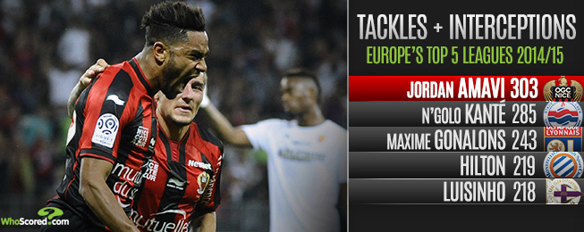 The 20 Highest Rated U21s in Europe's Top 5 Leagues - Part II