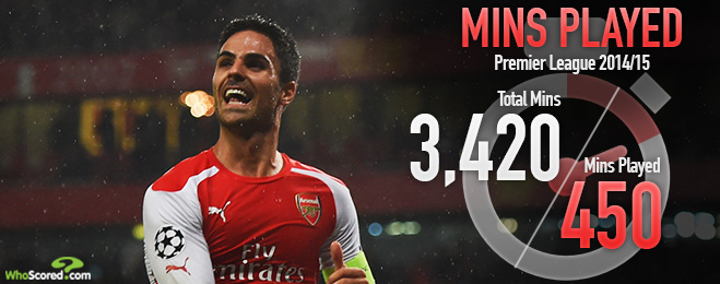 Player Focus: Are Arsenal Right to Extend Arteta's Contract?