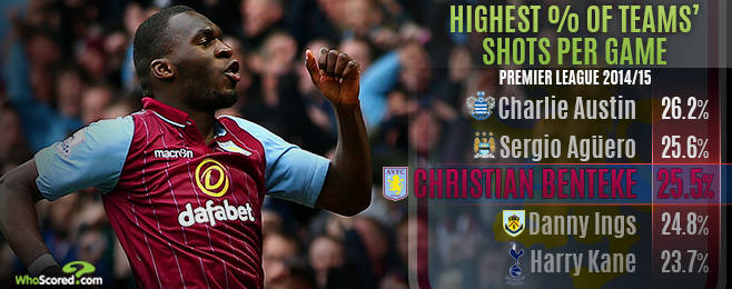 Player Focus: Is Christian Benteke Worth the Risk for Liverpool?