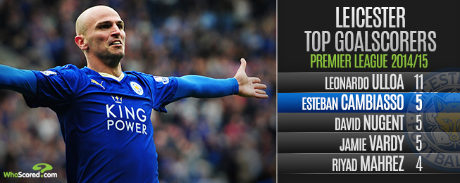 Player Focus: Leicester will Suffer From Cambiasso's Decision to Depart