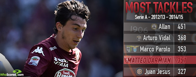 Player Focus: Darmian Capture Would be an Addition of Expertise United Require